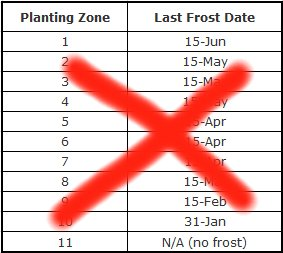 Last Frost Date by Planting Zone Table